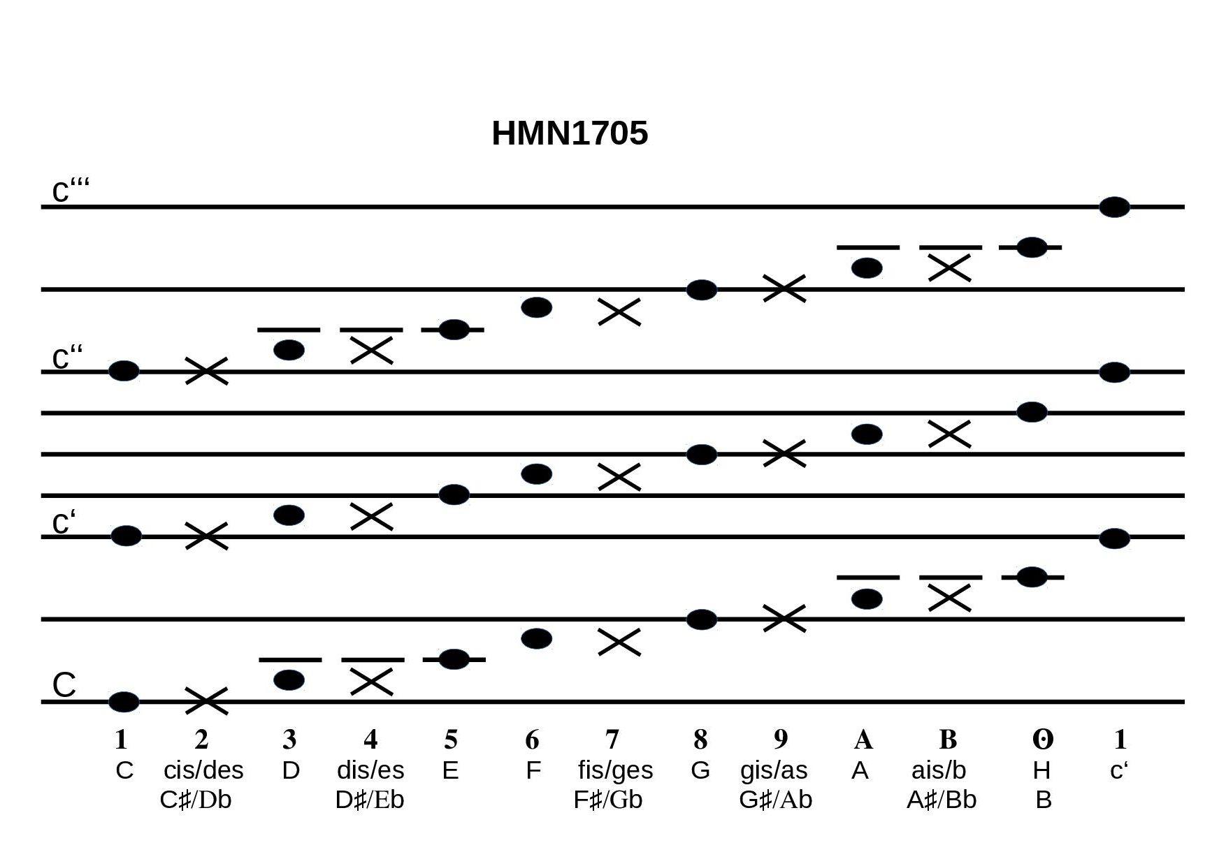 hamburgmusicnotation | numbered alternative notation for music jianpu